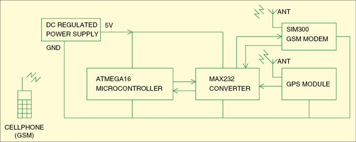 Fig. 1: Block diagram of the GSM and GPS based vehicle tracking system