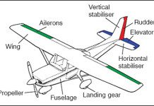 RF Controlled Aircraft