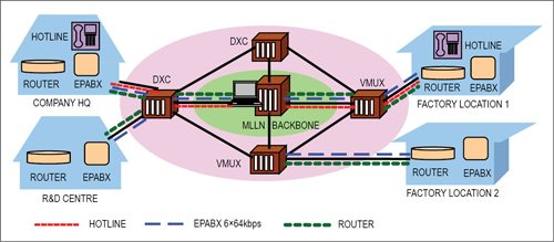 Fig. 1: A typical managed leased line network set-up