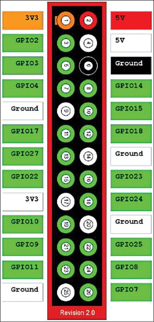 Fig. 1: GPIOs of Raspberry Pi header (main header)