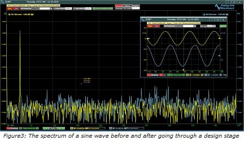 frequency spectrum analysis