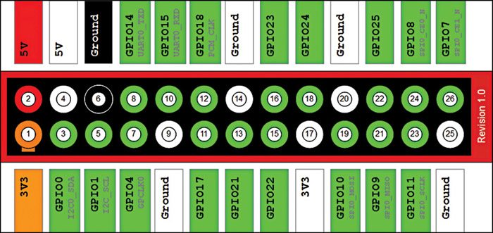 Fig. 2: Pin configuration of Raspberry Pi