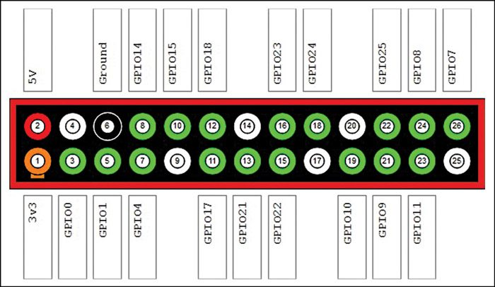 Fig. 4: Raspberry pin configurations