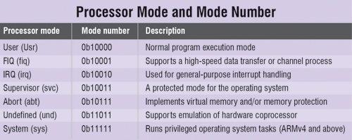 ARM Processor mode and mode number