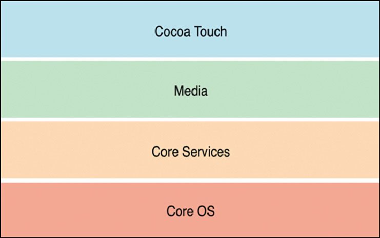 Fig. 3: Layers of iOS architecture