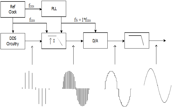 Figure 2Structure of Interpolated DDS