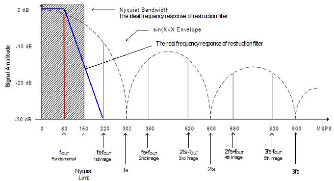 Figure 4 Spectrum of 300MSa/s D/A, 80MHz Output