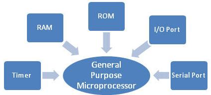 21F_microprocessor