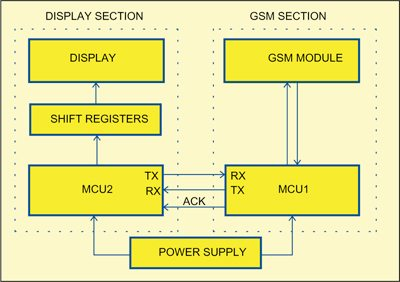 Fig. 2: Block diagram of GSM-based moving message display