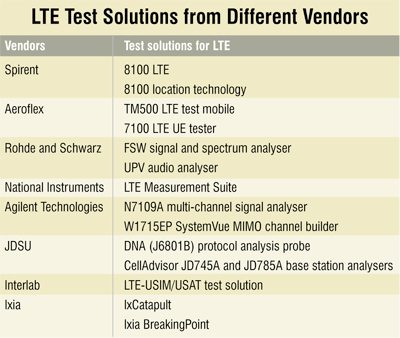 4C7_LTE-Test