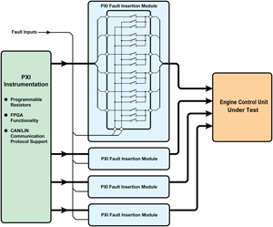 Fig. 2: Block diagram of HILS test application