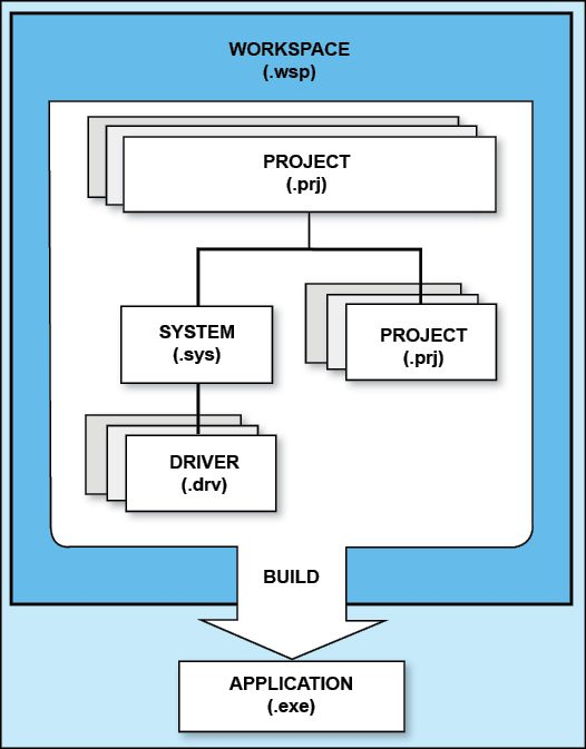 Fig. 2: A workspace, its project file, program, system and driver modules