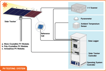A typical PV system