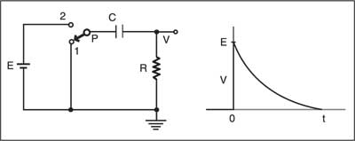 Fig. 3: Capacitor charging circuit and its exponential curve