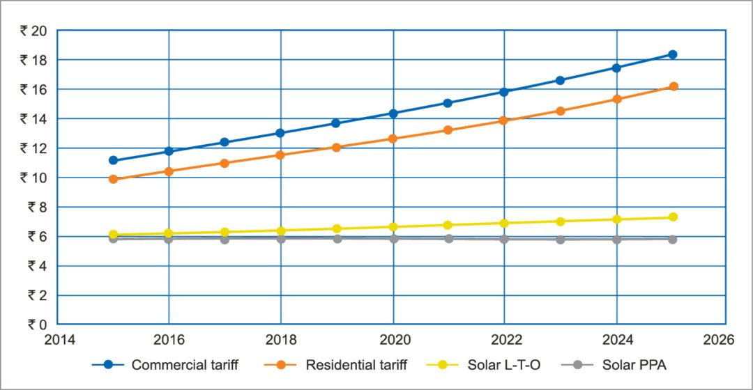 Fig. 5: Comparison of tariffs for different models