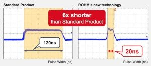 ROHM s breakthrough 20ns minimum ON time control