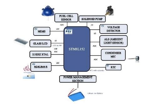 Figure 2. Breath analyzer system architecture