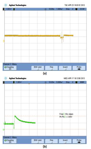 Figure 4: Response curve for (a) non-alcoholic person; (b) alcoholic person