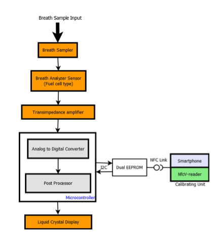Breath Analyzer calibration process