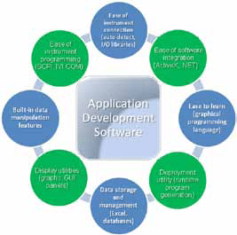 Fig. 2: Desired features of application development software