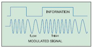 Fig. 1: Digital data and modulated carrier signal