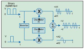 Fig. 2: FSK transmitter block diagram