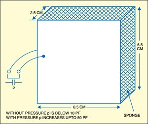 Fig. 1: Proposed sensor fabricator diagram