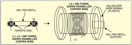 Fig. 2: Detector coil assembly
