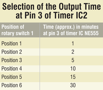 variable output time selection