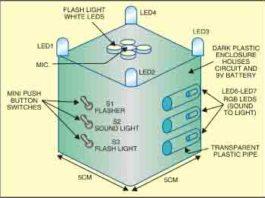 Proposed arrangement for multi-utility flashlight
