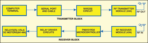 Block diagram for PC based wireless control of a toy car