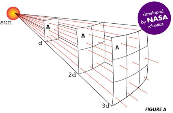 6FD_large_inverse_square
