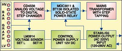 Block diagram of solid state voltage stabiliser