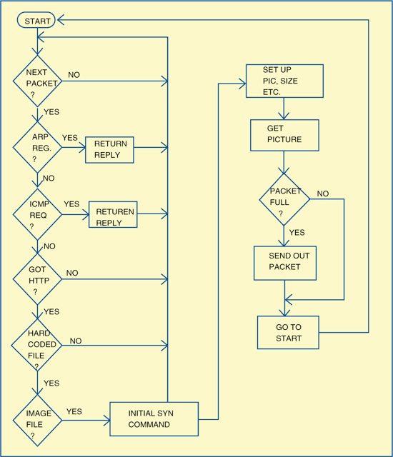 Fig. 7: Flowchart for the program
