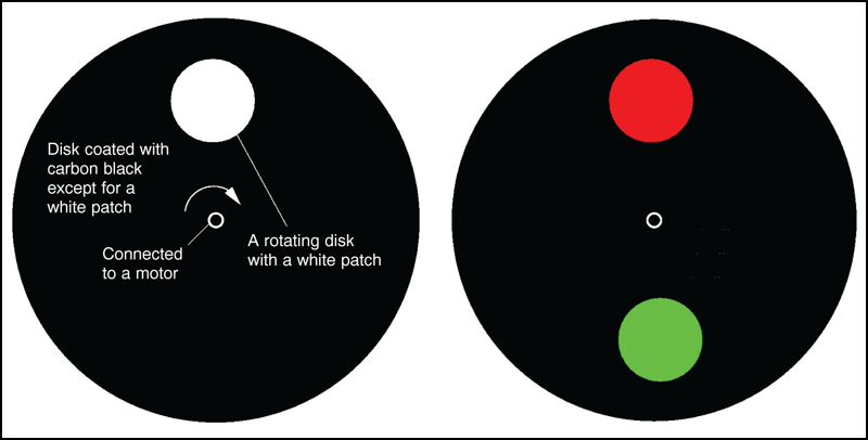 Fig.2 (L) A paper disk with a white patch, fitted onto a DC motor spindle, and (R) stationary patches of red and green color seen when the frequency of the stroboscope equals that of rotation of the disk.