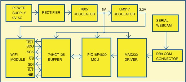 Fig. 2: Block diagram of the Wi-Fi embedded webcam