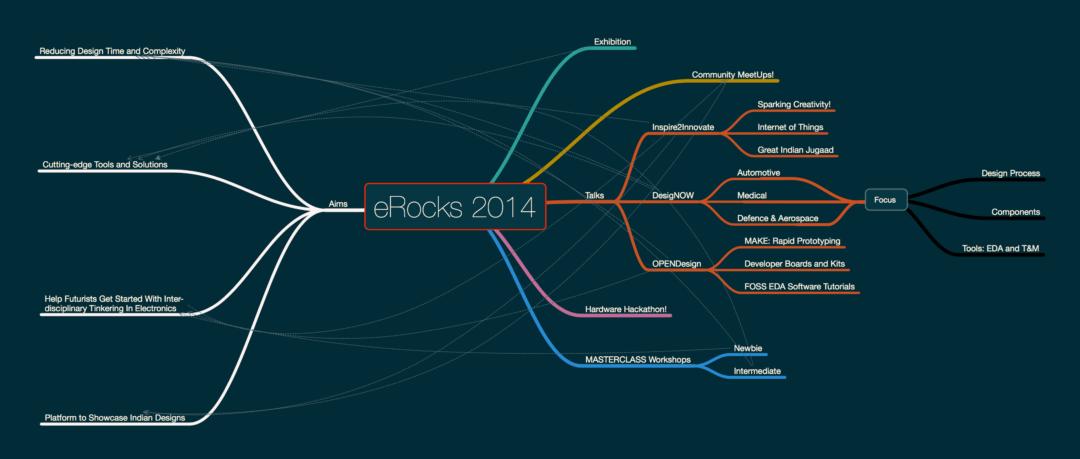 Fig: Nodal View of eRocks 2014