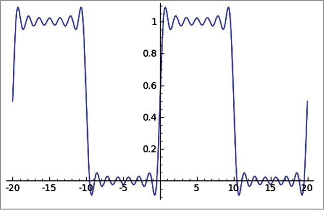 Fig. 1: A communication engineer can make use of Sagemath for signal processing