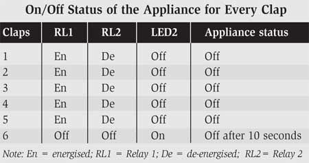 on/off status of the appliance for every clap