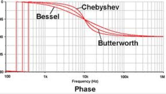sixth order butterworth low pass filter