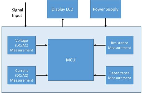 Basic Block Diagram of a DMM