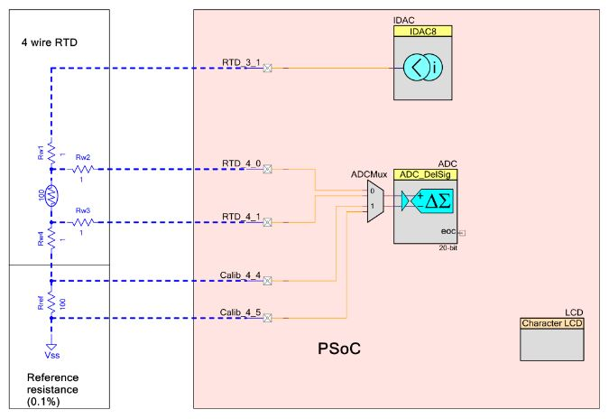 Fig 7: Unknown resistance measurement using PSoC