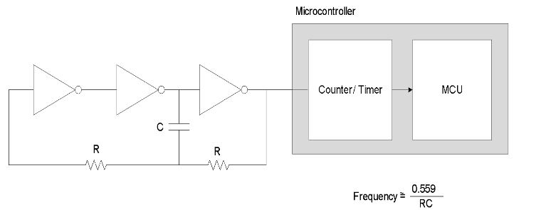 Fig 9: RC Oscillator using Inverters