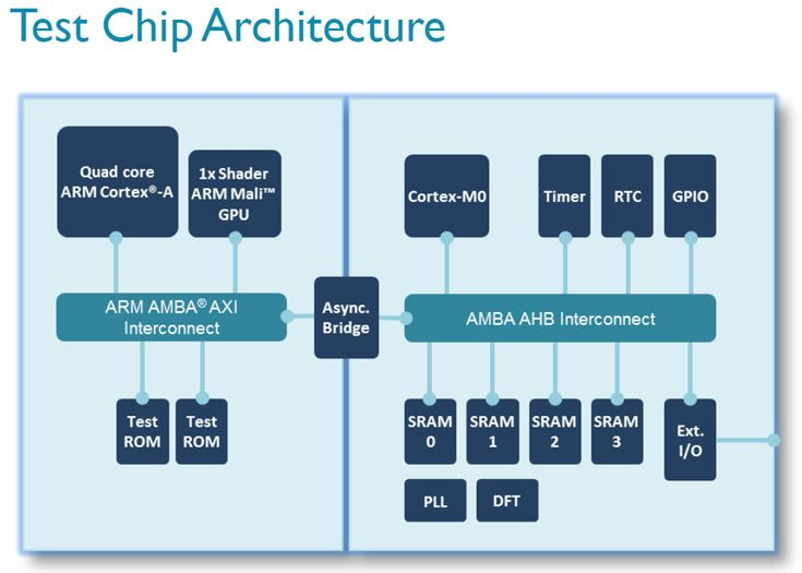 test chip architecture