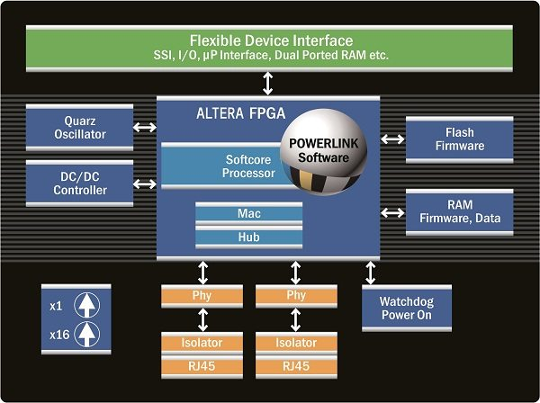 powerlink on FPGA