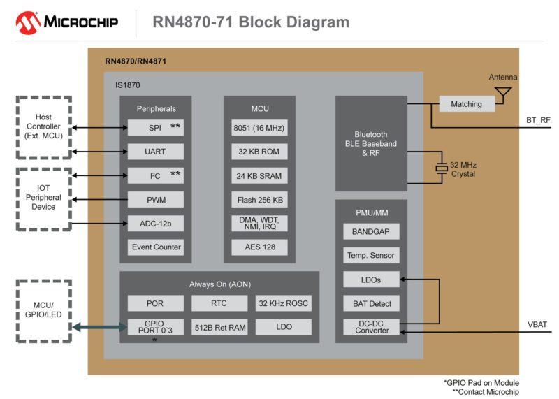 160617-WPD-DIAG-RN4870-71-7x5 (1)