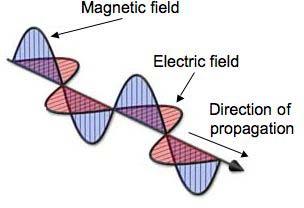 EM wave propogation