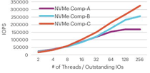Figure 3. Sustained 4KB Random Mixed 70/30 by Number of Threads for NVMe-compliant PCIe SSDs (100% Capacity with Full Preconditioning)