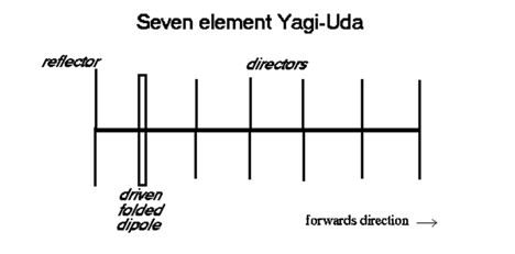 Yagi-Uda Antenna | Types of Antenna