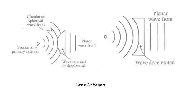 Lens Antenna | Types of Antenna